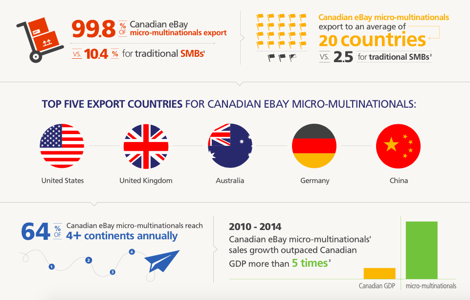 Smbs Benefit From The Weak Canadian Dollar